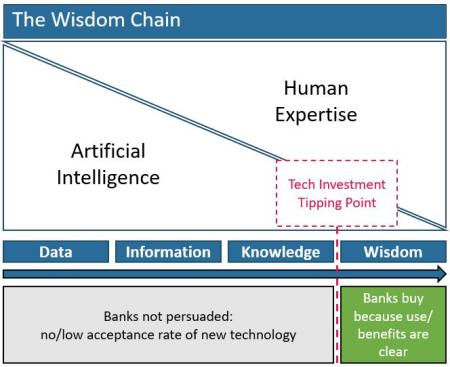 The Wisdom Chain